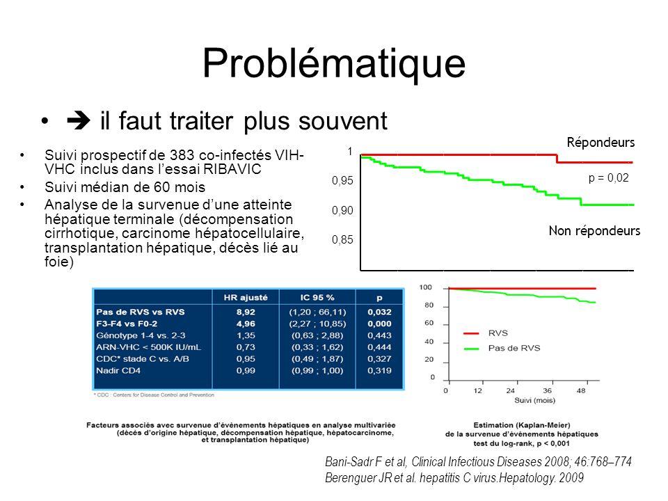 Problématique il faut de meilleurs traitements –tolérance –efficacité 200420062009