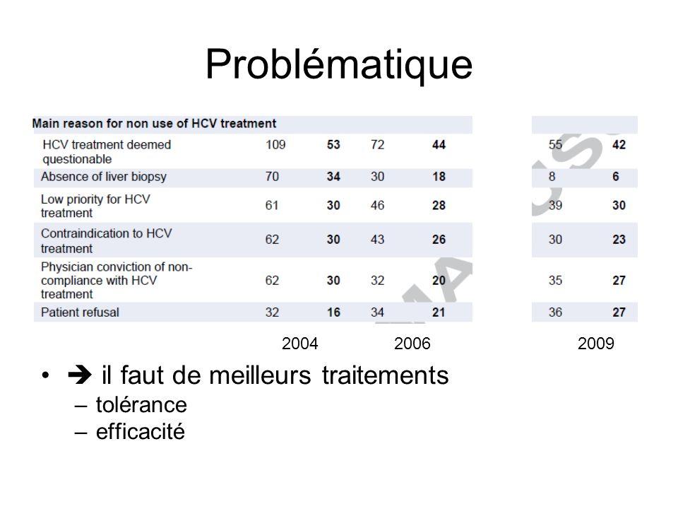 La révolution des AVDs RVS (%) 75 69 44 0 20 40 60 80 100 n/N =271/363250/364158/361 p < 0,0001 T12PR T8PR PR ADVANCE - Telaprevir 40 67 68 0 20 40 60 80 100 48 PRBOC RGT BOC/PR48 % RVS p < 0,0001 SPRINT 2 - Boceprevir Patients naïfs de traitement anti-VHC Poordad NEJM 2011 Jacobson NEJM 2011 Suivi T12PR n = 363 S72 RVS eRVR+ S0S8S24S36S48S72 T8PR n = 364 PR48 (contrôle) n = 361 TVR + PRPR TVR + PR Pbo + PR PR S12 eRVR- PR eRVR+ Suivi RVS Suivi RVS Suivi RVS Suivi RVS S4 S48 PR + placebo Suivi PR lead-in PR + boceprevir S28 S72 S8-24 ARN VHC indétectable S8-24 ARN VHC détectable PR + placebo Suivi Contrôle 48 PR n = 363 BOC RGT* n = 368 PR + boceprevir Suivi BOC/ PR48 n = 366 PR lead-in PR lead-in