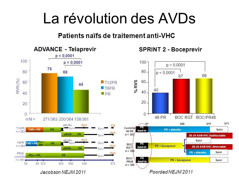 La révolution des AVDs RVS (%) 75 69 44 0 20 40 60 80 100 n/N =271/363250/364158/361 p < 0,0001 T12PR T8PR PR ADVANCE - Telaprevir 40 67 68 0 20 40 60