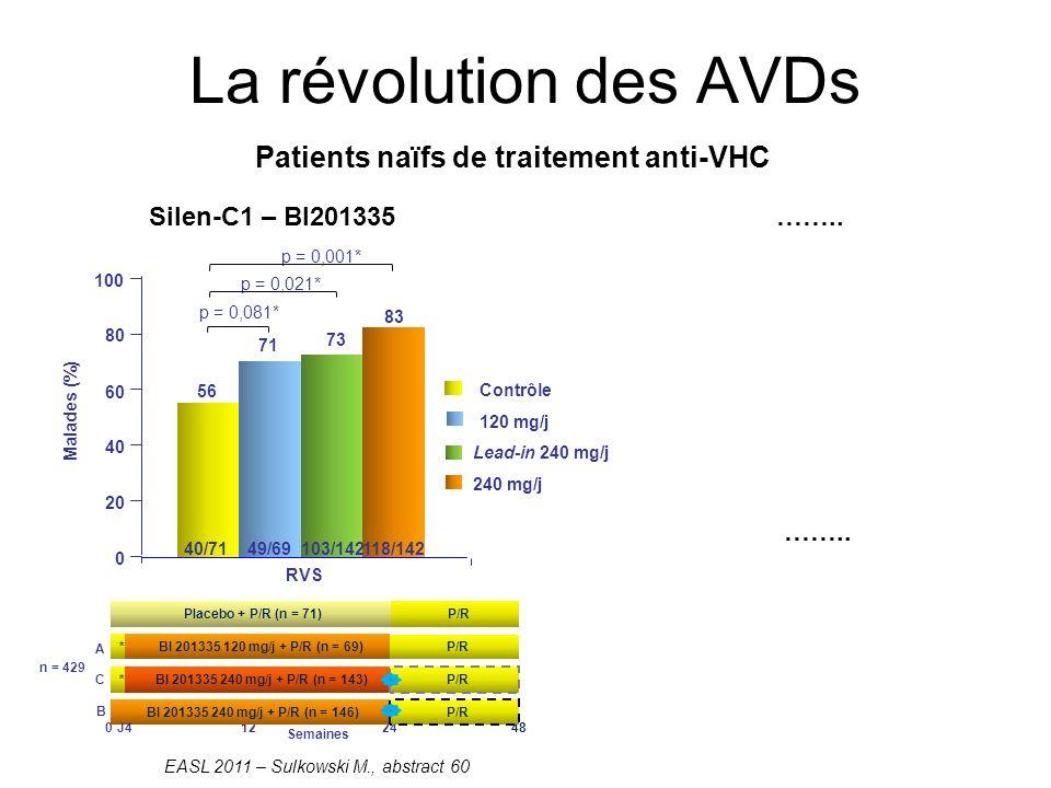 La révolution des AVDs Silen-C1 – BI201335…….. Patients naïfs de traitement anti-VHC 0 20 40 60 80 100 Malades (%) 120 mg/j Contrôle 240 mg/j Lead-in