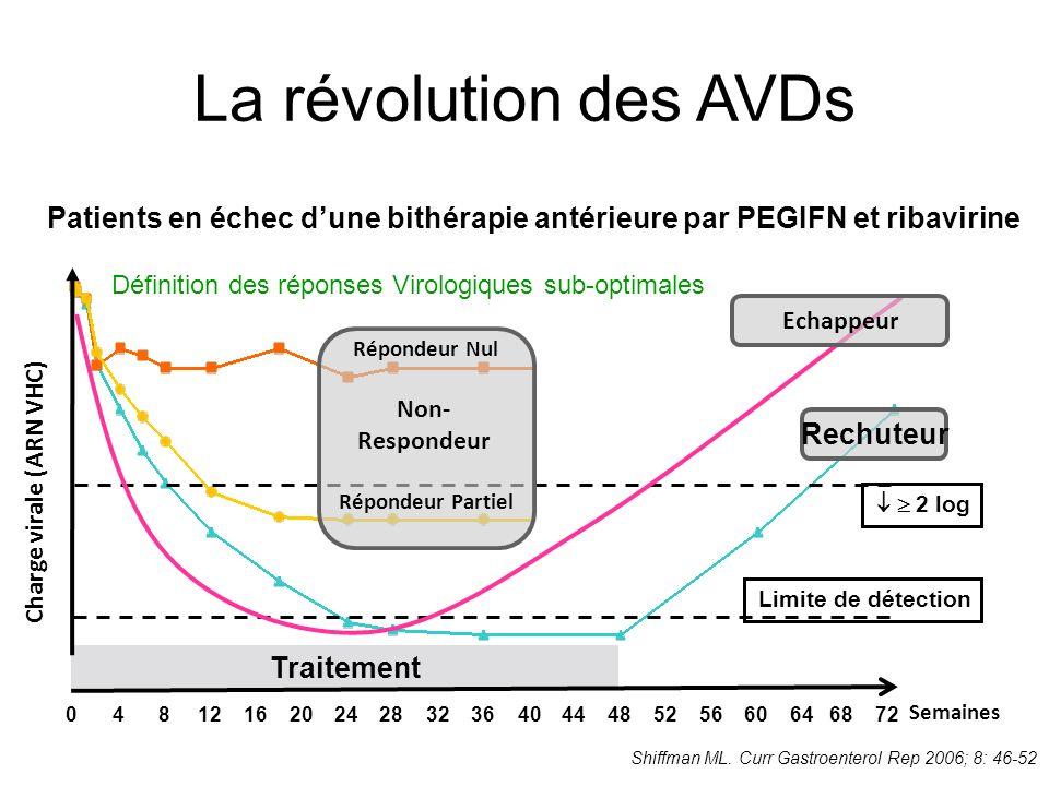Limite de détection Traitement 0481216202428323640444852566064 68 72 Charge virale (ARN VHC) Semaines 2 log Répondeur Partiel Non- Respondeur Répondeur Nul Echappeur Rechuteur Shiffman ML.