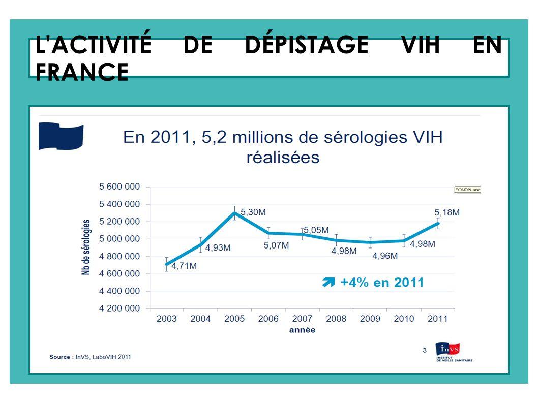 L ACTIVITÉ DE DÉPISTAGE EN FRANCE 1/3 des découvertes en médecine de ville 37% des HSH ont été Diagnostiqués par un Médecin de ville 30% des Hétéros nés à L étranger ont été Diagnostiqués par un Médecin de ville 28% des Hétéros nés En France ont été Diagnostiqués par un Médecin de ville