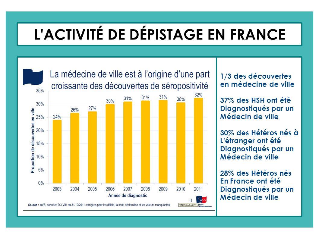 L'ACTIVITÉ DE DÉPISTAGE EN FRANCE 1/3 des découvertes en médecine de ville 37% des HSH ont été Diagnostiqués par un Médecin de ville 30% des Hétéros n