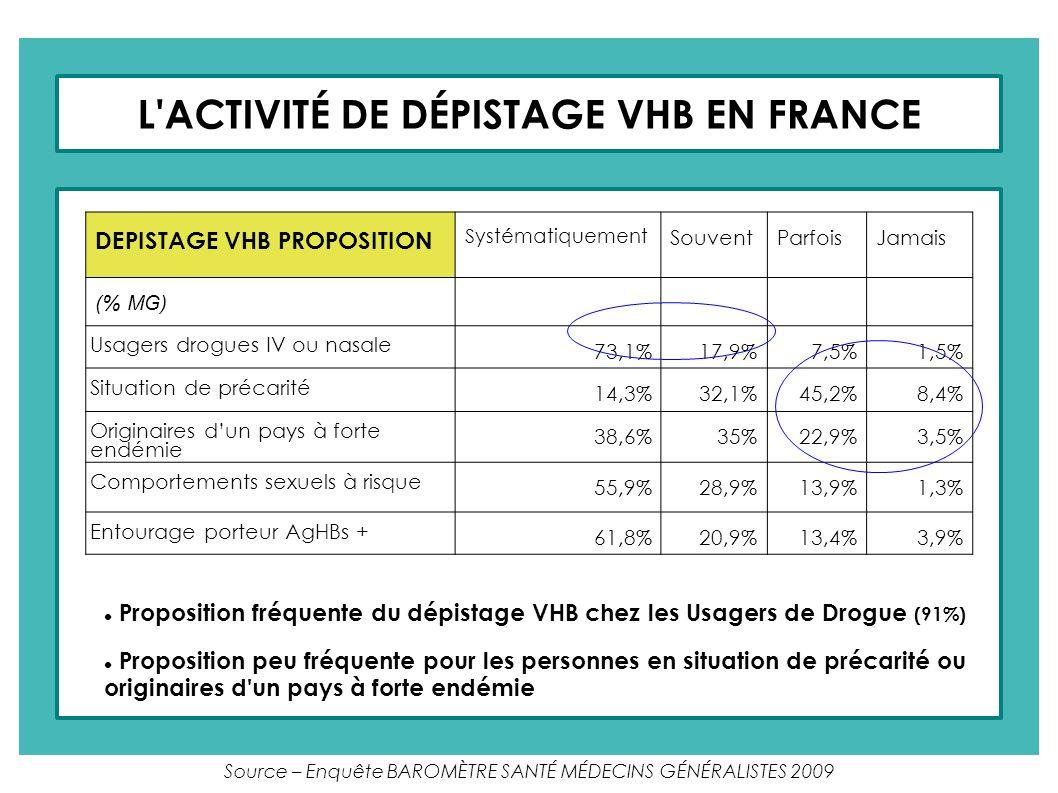 L ACTIVITÉ DE DÉPISTAGE VHC EN FRANCE DEPISTAGE VHC PROPOSITION Systématiquement SouventParfoisJamais (% MG) Usagers drogues IV ou nasale 76,6%16,1%5,8%1,5% Asthénie importante durable 28,4%35,8%32,2%3,6% Transfusion avant 1992 59,5%22,3%14%4,2% Acte chirurgical invasif 17,6%29,8%39,5%13,1% Tatouage, Piercing 21,7%29,2%34,7%14,4% Source – Enquête BAROMÈTRE SANTÉ MÉDECINS GÉNÉRALISTES 2009 Proposition fréquente du dépistage VHC chez les Usagers de Drogue (93%) Proposition moins fréquente pour les personnes tatouées ou percées, celles ayant subi un acte chirurgical invasif