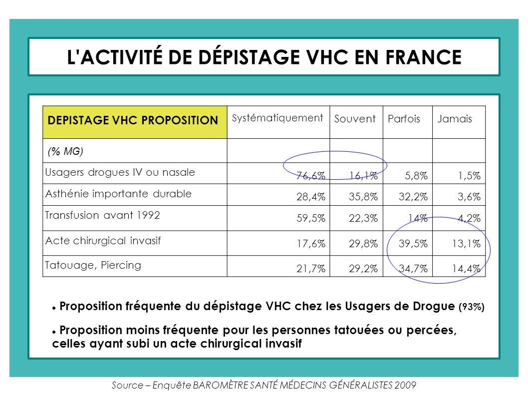 L'ACTIVITÉ DE DÉPISTAGE VHC EN FRANCE DEPISTAGE VHC PROPOSITION Systématiquement SouventParfoisJamais (% MG) Usagers drogues IV ou nasale 76,6%16,1%5,