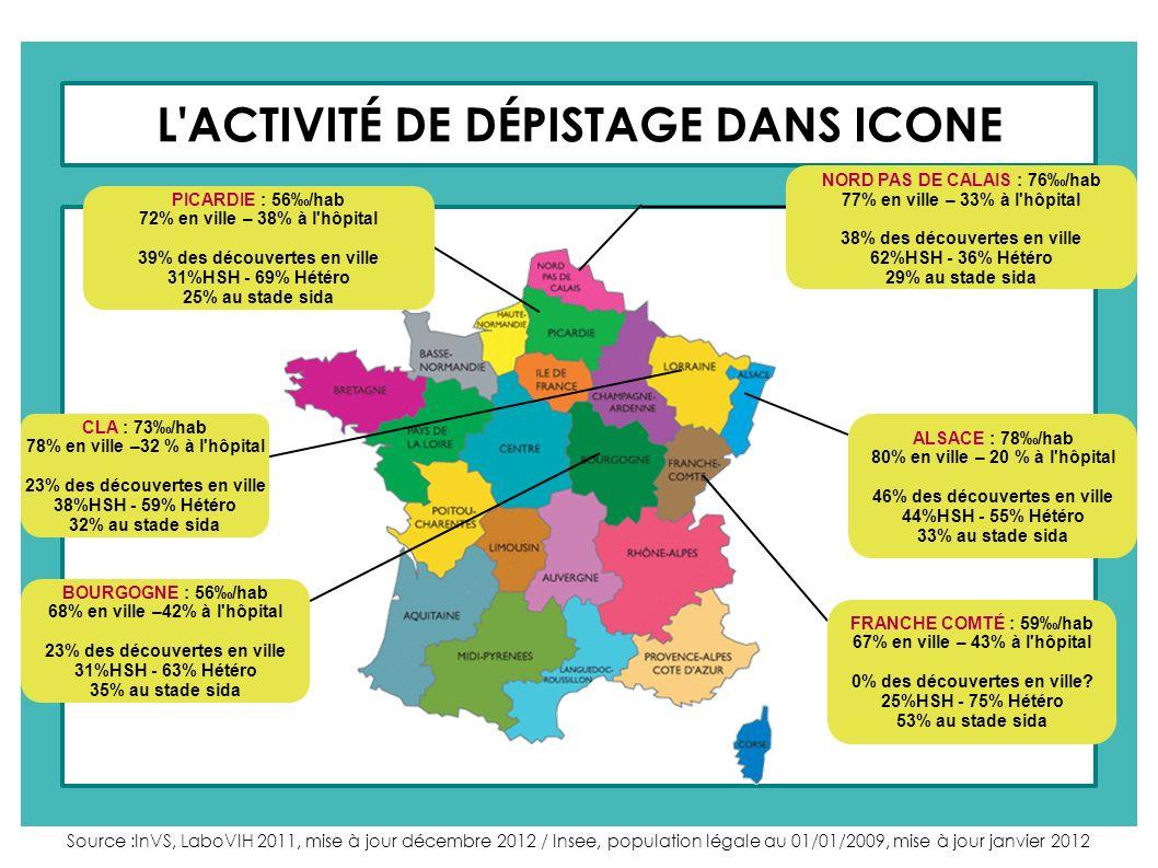 L'ACTIVITÉ DE DÉPISTAGE DANS ICONE NORD PAS DE CALAIS : 76/hab 77% en ville – 33% à l'hôpital 38% des découvertes en ville 62%HSH - 36% Hétéro 29% au