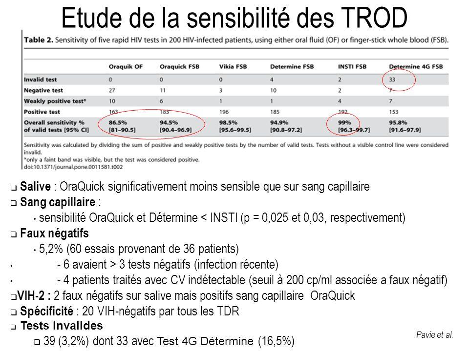 Etude de la sensibilité des TROD Salive : OraQuick significativement moins sensible que sur sang capillaire Sang capillaire : sensibilité OraQuick et