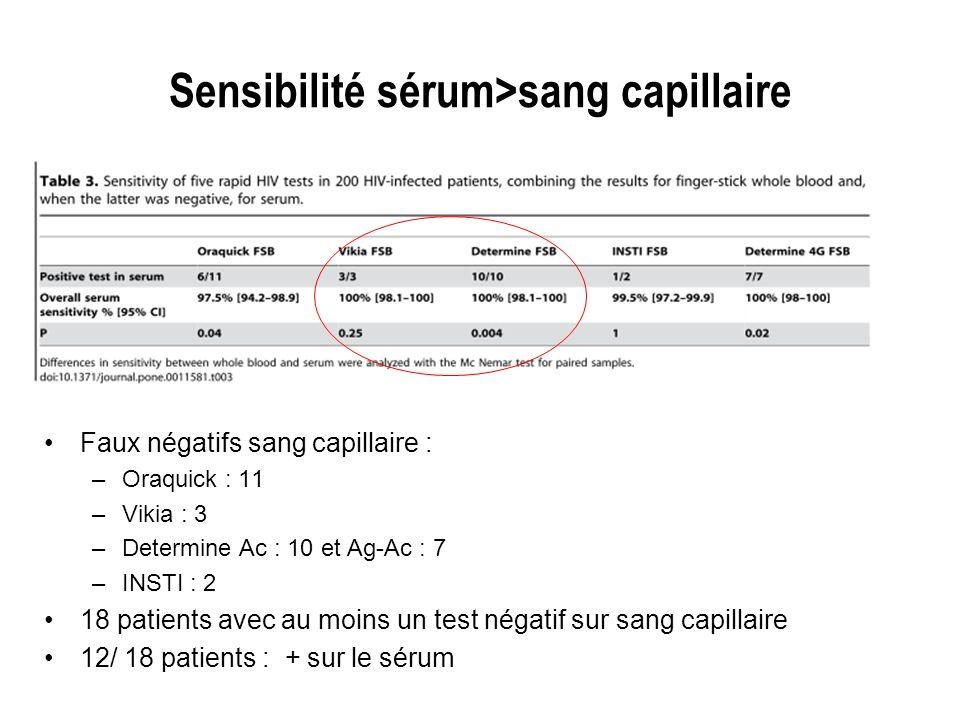 Sensibilité sérum>sang capillaire Faux négatifs sang capillaire : –Oraquick : 11 –Vikia : 3 –Determine Ac : 10 et Ag-Ac : 7 –INSTI : 2 18 patients ave
