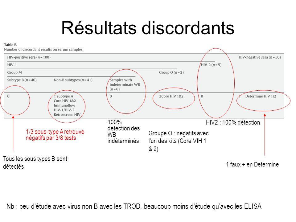 Résultats discordants 1 faux + en Determine 1/3 sous-type A retrouvé négatifs par 3/8 tests Groupe O : négatifs avec l'un des kits (Core VIH 1 & 2) 10
