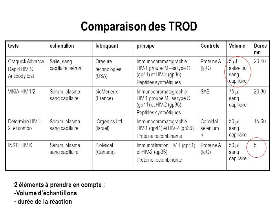 Comparaison des TROD testséchantillonfabriquantprincipeContrôleVolumeDurée mn Oraquick Advance Rapid HIV ½ Antibody test Salie, sang capillaire, sérum