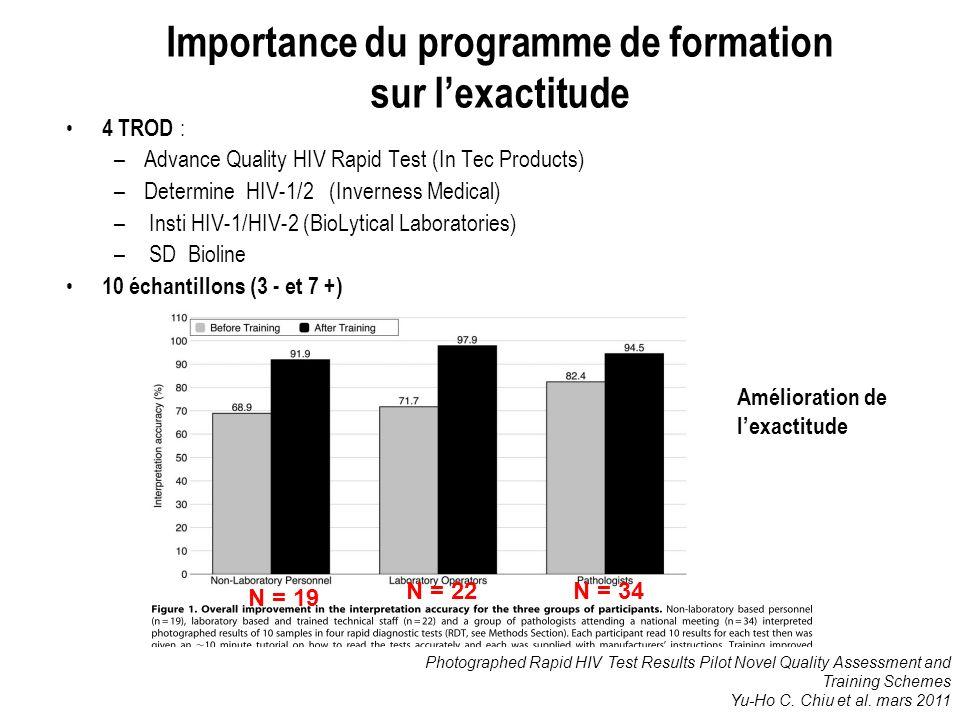 Importance du programme de formation sur lexactitude 4 TROD : –Advance Quality HIV Rapid Test (In Tec Products) –Determine HIV-1/2 (Inverness Medical)