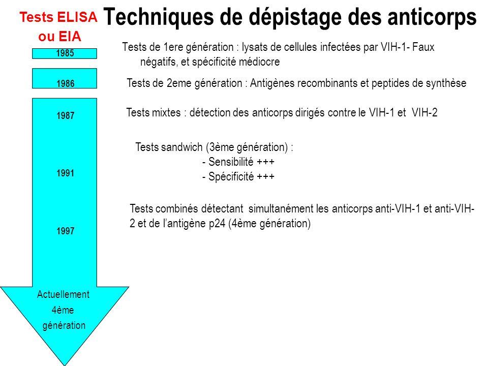 Tests de 1ere génération : lysats de cellules infectées par VIH-1- Faux négatifs, et spécificité médiocre Actuellement 4ème génération 1985 1986 1987