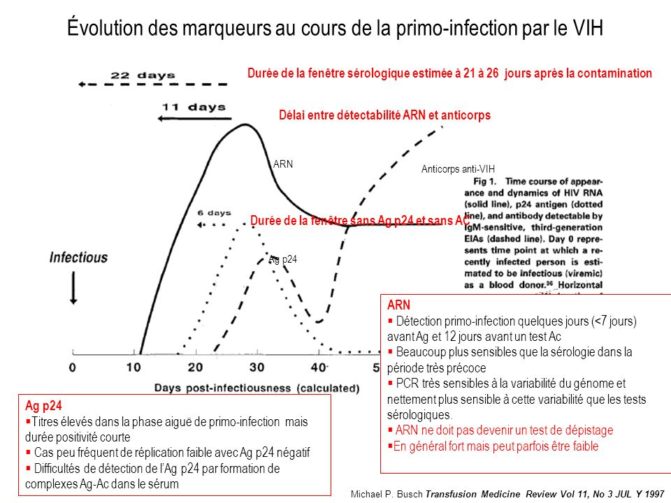 testséchantillon fabriquant Oraquick Advance Rapid HIV ½ Antibody test Salive, sang capillaire, sérum Orasure technologies (USA) VIKIA HIV 1/2Sérum, plasma, sang capillaire bioMerieux (France) Determine HIV 1–2 et comboSérum, plasma, sang capillaire Orgenics Ltd (Israel) INSTI HIV KSérum, plasma, sang capillaire Biolytical (Canada) ImmunoowSérum (Core Diagnostics, Birmingham, UK Core HIV 1-2sérum Core Diagnostics, UK Retroscreensérum Qualpro Diagnostics, inde) Double check IISérum, plasma Orgenics Yavne (Israel) ImmunoComb II HIV 1&2 Serum Sérum, plasma BiSpot (Orgenics, Israel)