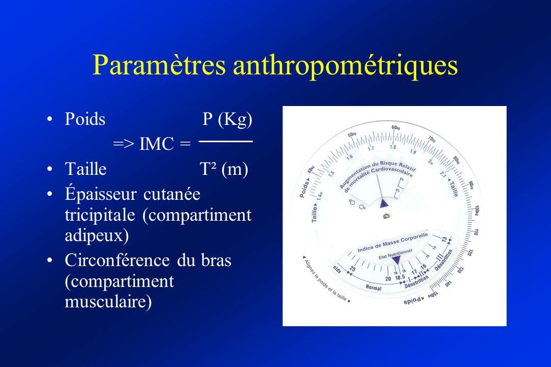Paramètres anthropométriques Poids P (Kg) => IMC = Taille T² (m) Épaisseur cutanée tricipitale (compartiment adipeux) Circonférence du bras (compartim