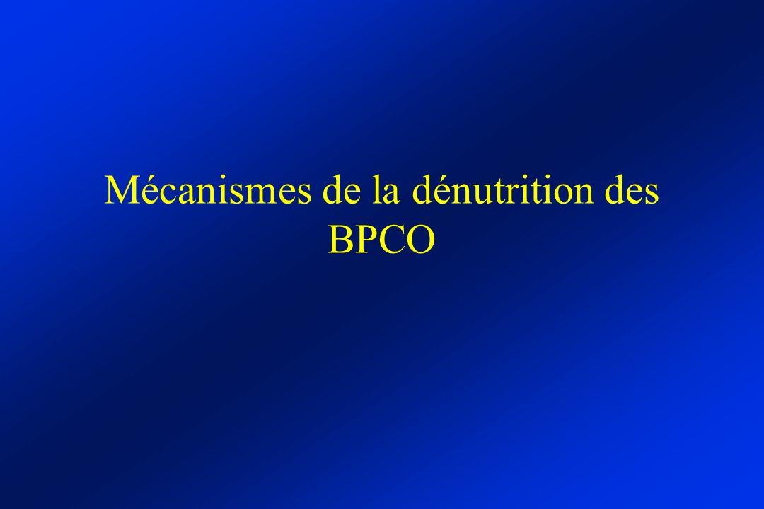 Mécanismes de la dénutrition des BPCO
