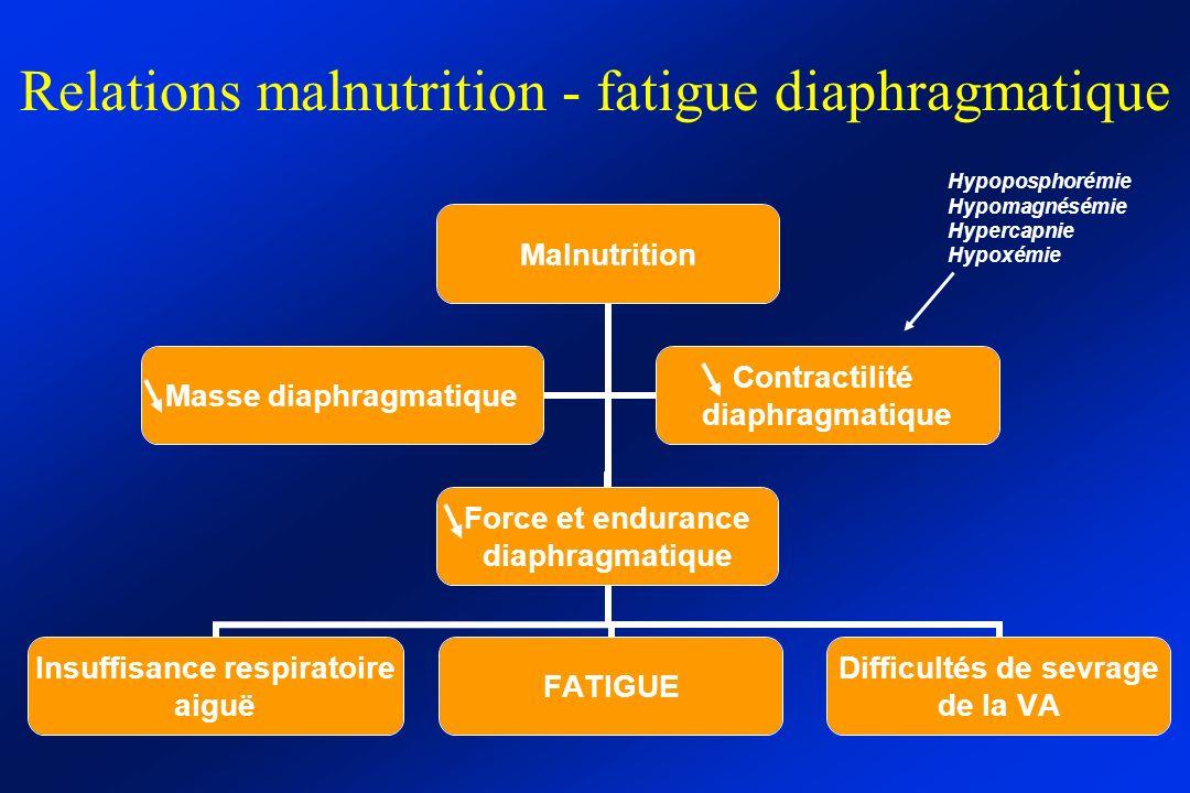 Relations malnutrition - fatigue diaphragmatique Malnutrition Insuffisance respiratoire aiguë FATIGUE Difficultés de sevrage de la VA Force et enduran
