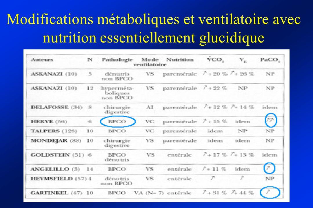 Modifications métaboliques et ventilatoire avec nutrition essentiellement glucidique