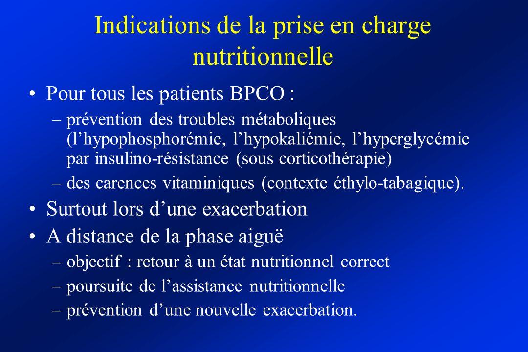 Indications de la prise en charge nutritionnelle Pour tous les patients BPCO : –prévention des troubles métaboliques (lhypophosphorémie, lhypokaliémie