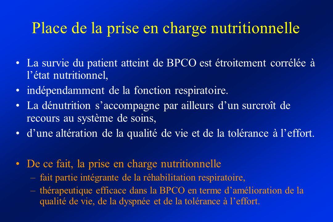 Place de la prise en charge nutritionnelle La survie du patient atteint de BPCO est étroitement corrélée à létat nutritionnel, indépendamment de la fonction respiratoire.