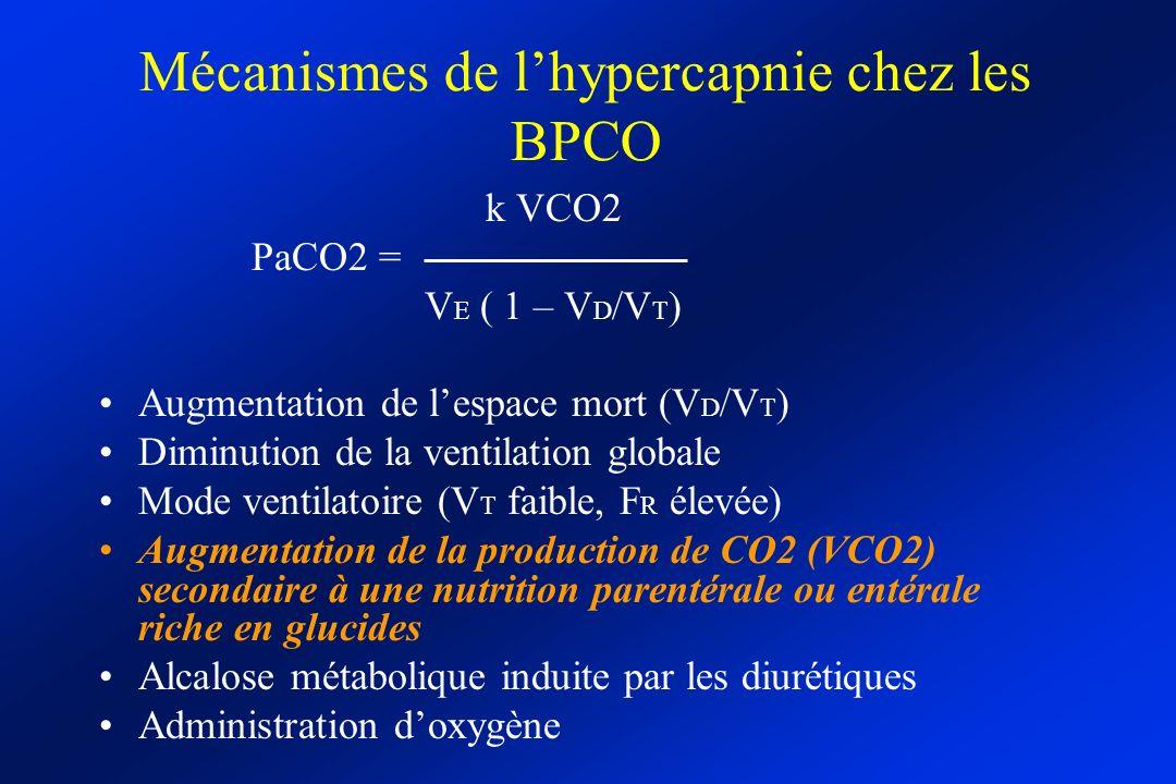 Mécanismes de lhypercapnie chez les BPCO k VCO2 PaCO2 = V E ( 1 – V D /V T ) Augmentation de lespace mort (V D /V T ) Diminution de la ventilation globale Mode ventilatoire (V T faible, F R élevée) Augmentation de la production de CO2 (VCO2) secondaire à une nutrition parentérale ou entérale riche en glucides Alcalose métabolique induite par les diurétiques Administration doxygène