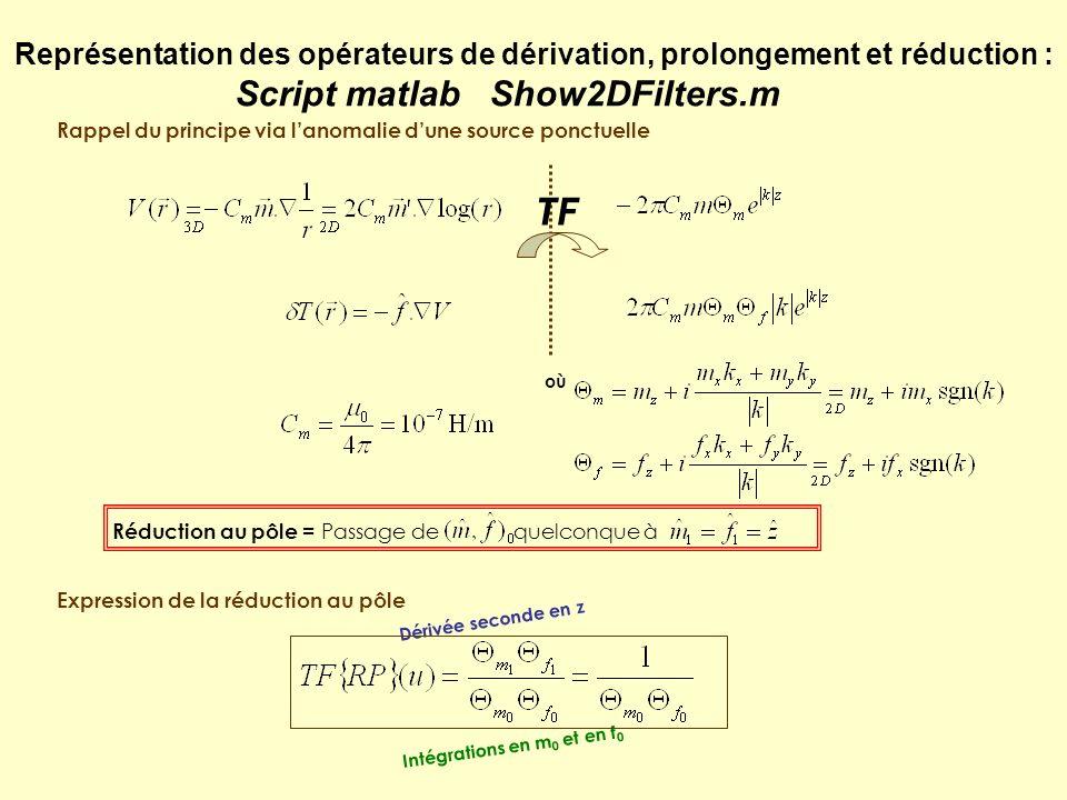 Introduction dun opérateur de couche équivalente : On part de lexpression de la TF de lanomalie mag dune source ponctuelle en z : On lintègre en z pour avoir celle dune source étendue sur un segment vertical de z1 à z2 (t=z2-z1) : 1.