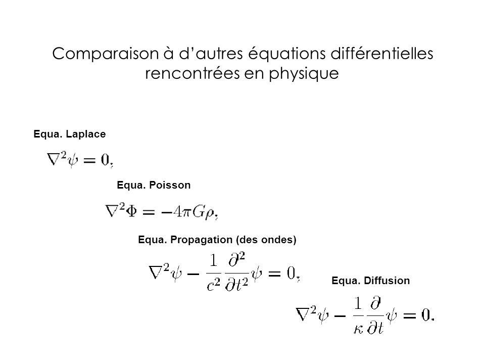 Comparaison à dautres équations différentielles rencontrées en physique Equa. Poisson Equa. Laplace Equa. Propagation (des ondes) Equa. Diffusion