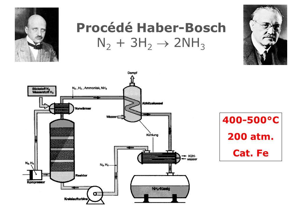 Procédé Haber-Bosch N 2 + 3H 2 2NH 3 400-500°C 200 atm. Cat. Fe