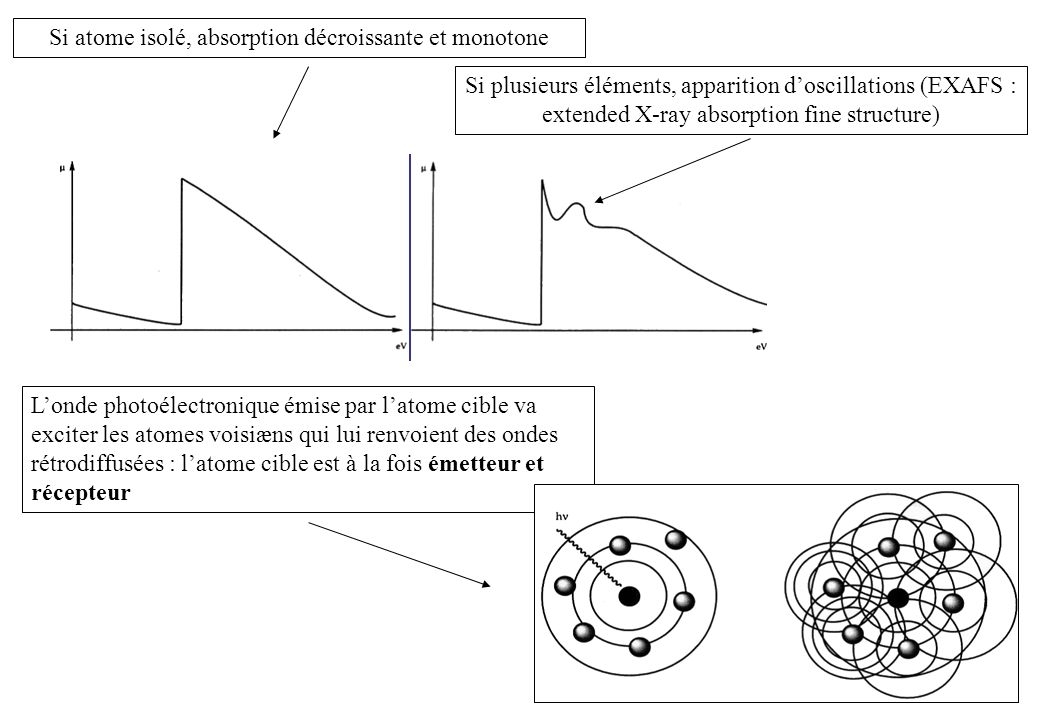 Si atome isolé, absorption décroissante et monotone Si plusieurs éléments, apparition doscillations (EXAFS : extended X-ray absorption fine structure)