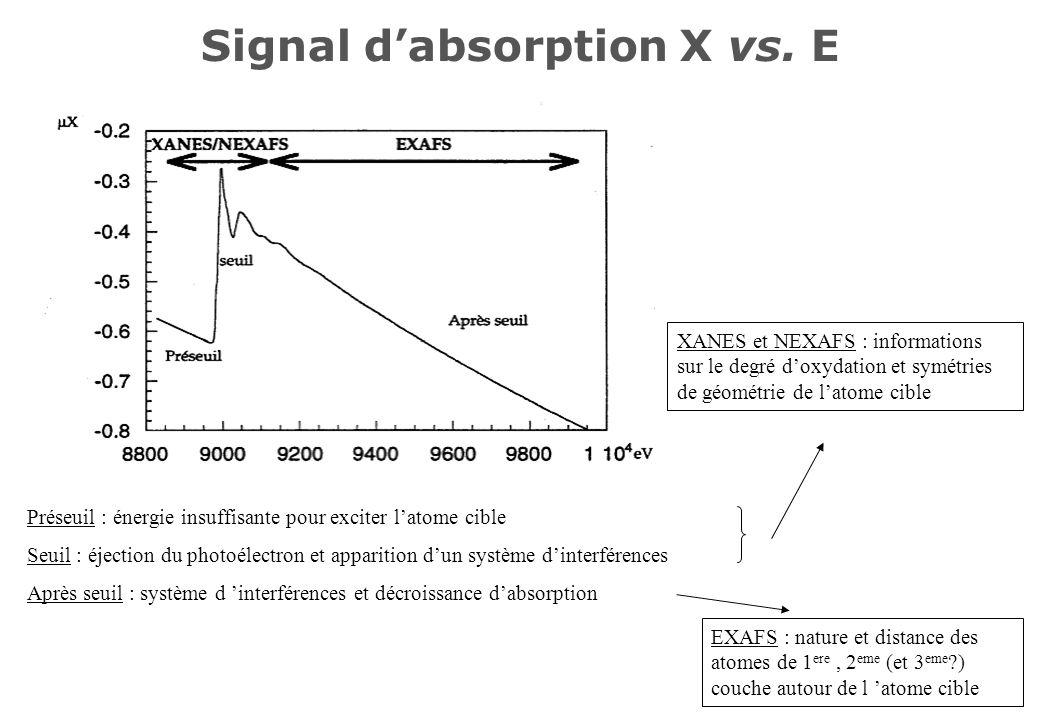 Signal dabsorption X vs. E Préseuil : énergie insuffisante pour exciter latome cible Seuil : éjection du photoélectron et apparition dun système dinte