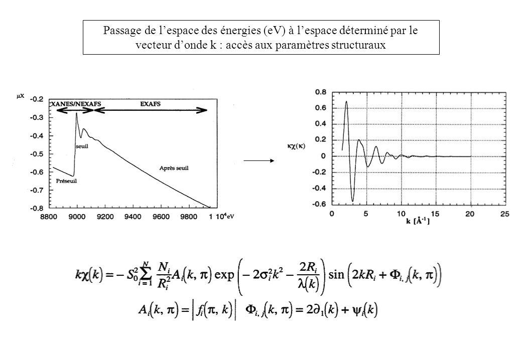 Passage de lespace des énergies (eV) à lespace déterminé par le vecteur donde k : accès aux paramètres structuraux