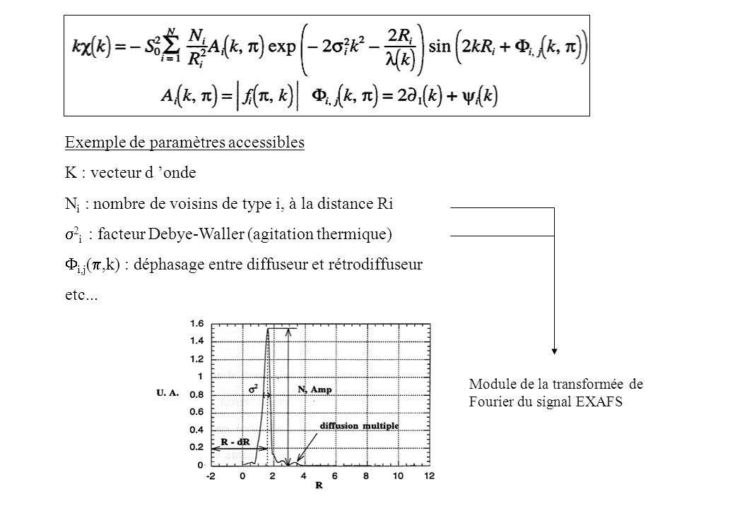 Exemple de paramètres accessibles K : vecteur d onde N i : nombre de voisins de type i, à la distance Ri 2 i : facteur Debye-Waller (agitation thermiq