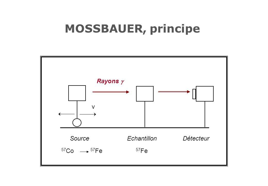 MOSSBAUER, principe Source 57 Co 57 Fe Echantillon 57 Fe Détecteur v Rayons