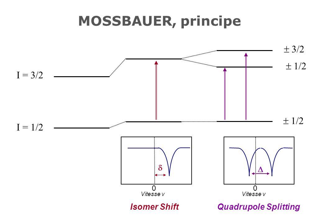 MOSSBAUER, principe I = 3/2 I = 1/2 0 Vitesse v Isomer Shift 3/2 1/2 0 Vitesse v Quadrupole Splitting