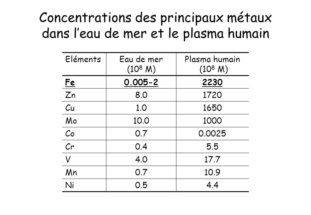 Concentrations des principaux métaux dans leau de mer et le plasma humain ElémentsEau de mer (10 8 M) Plasma humain (10 8 M) Fe0.005-22230 Zn8.01720 C