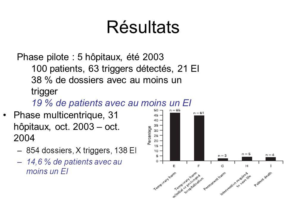 Résultats Phase multicentrique, 31 hôpitaux, oct. 2003 – oct.
