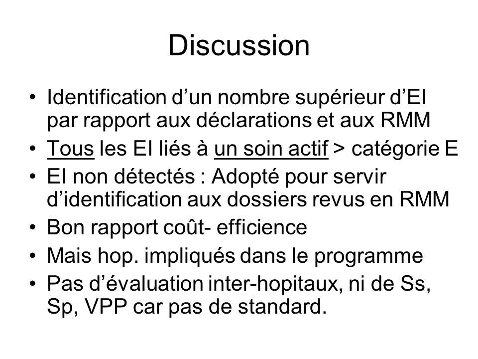 Discussion Identification dun nombre supérieur dEI par rapport aux déclarations et aux RMM Tous les EI liés à un soin actif > catégorie E EI non détectés : Adopté pour servir didentification aux dossiers revus en RMM Bon rapport coût- efficience Mais hop.