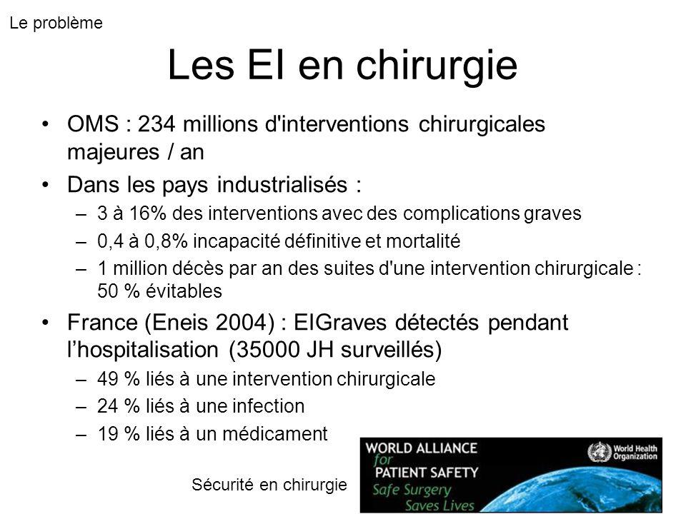 Les EI en chirurgie OMS : 234 millions d interventions chirurgicales majeures / an Dans les pays industrialisés : –3 à 16% des interventions avec des complications graves –0,4 à 0,8% incapacité définitive et mortalité –1 million décès par an des suites d une intervention chirurgicale : 50 % évitables France (Eneis 2004) : EIGraves détectés pendant lhospitalisation (35000 JH surveillés) –49 % liés à une intervention chirurgicale –24 % liés à une infection –19 % liés à un médicament Le problème Sécurité en chirurgie