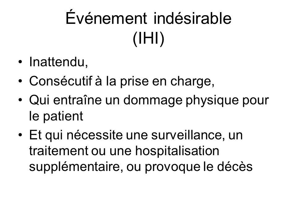Événement indésirable (IHI) Inattendu, Consécutif à la prise en charge, Qui entraîne un dommage physique pour le patient Et qui nécessite une surveillance, un traitement ou une hospitalisation supplémentaire, ou provoque le décès