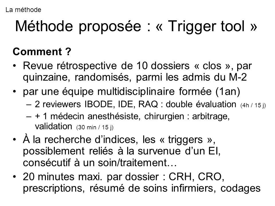 Méthode proposée : « Trigger tool » Comment .