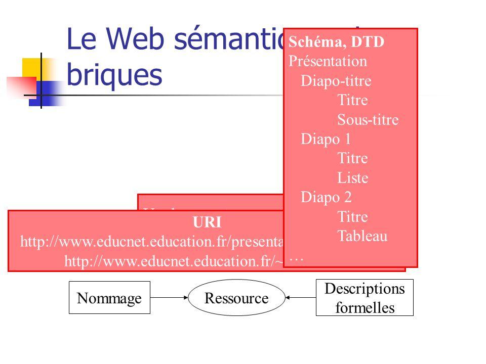 Le Web sémantique : les briques Ressource Un document, une personne, une machine, un service, une norme,… Nommage Descriptions formelles URI http://ww