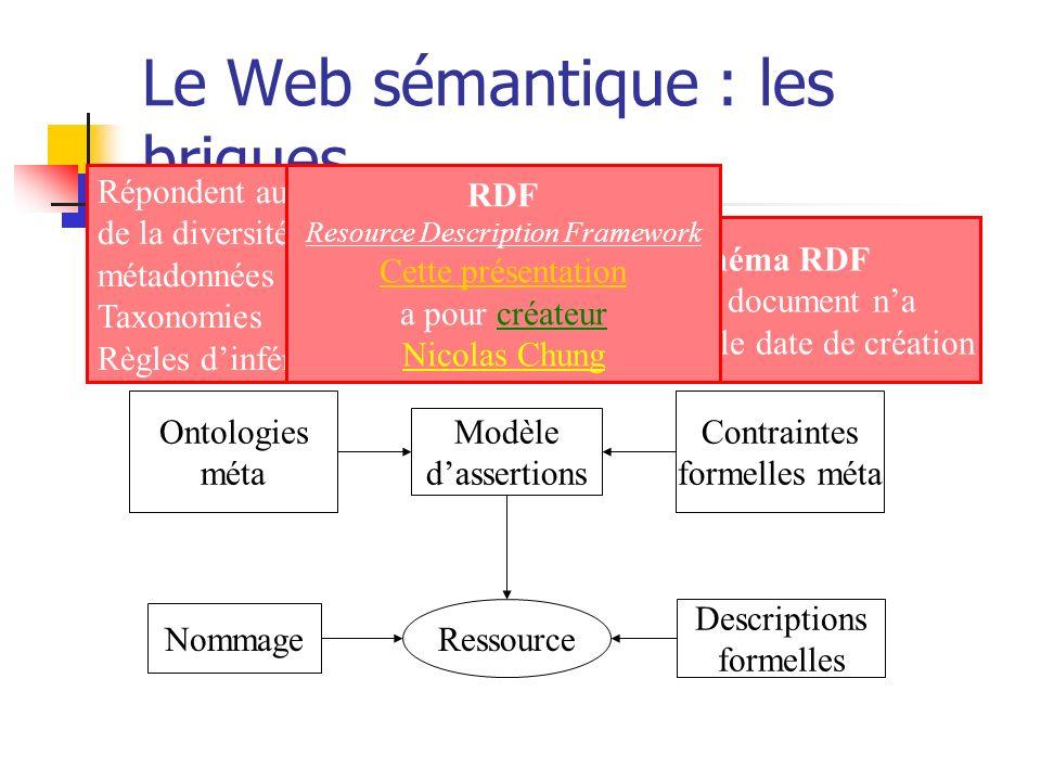 Le Web sémantique : les briques Modèle dassertions Contraintes formelles méta Ontologies méta Répondent au problème de la diversité des métadonnées Ta