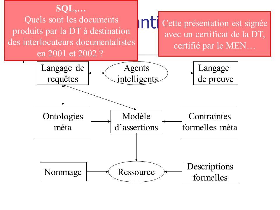 Le Web sémantique : les briques Modèle dassertions Contraintes formelles méta Ontologies méta Agents intelligents Langage de preuve Langage de requête
