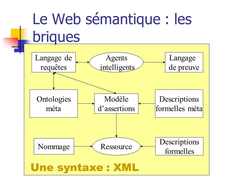 Le Web sémantique : les briques Descriptions formelles Ressource Nommage Modèle dassertions Descriptions formelles méta Ontologies méta Agents intelli
