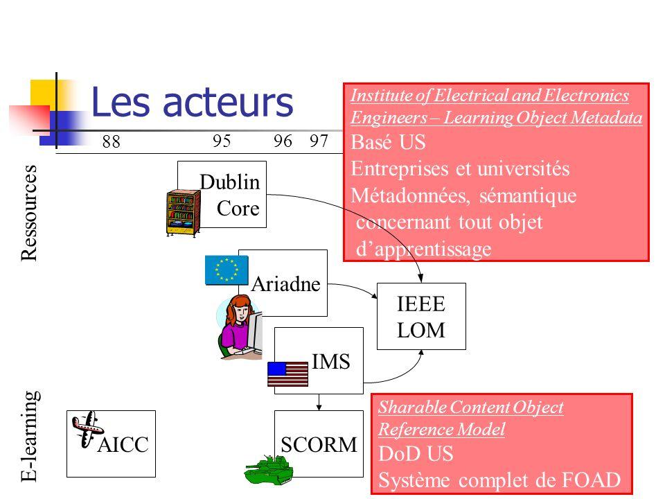 88 959697989900 Institute of Electrical and Electronics Engineers – Learning Object Metadata Basé US Entreprises et universités Métadonnées, sémantiqu