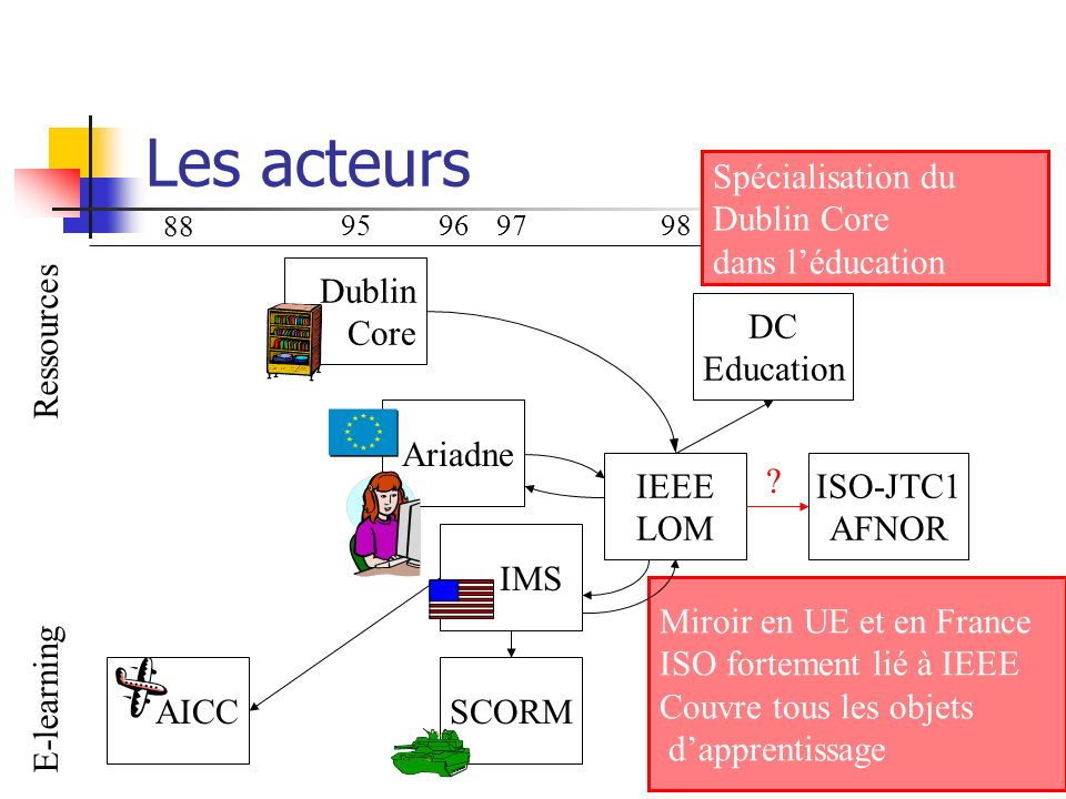 Les acteurs Ressources E-learning 88 959697 IEEE LOM 98 DC Education 9900 ISO-JTC1 AFNOR .