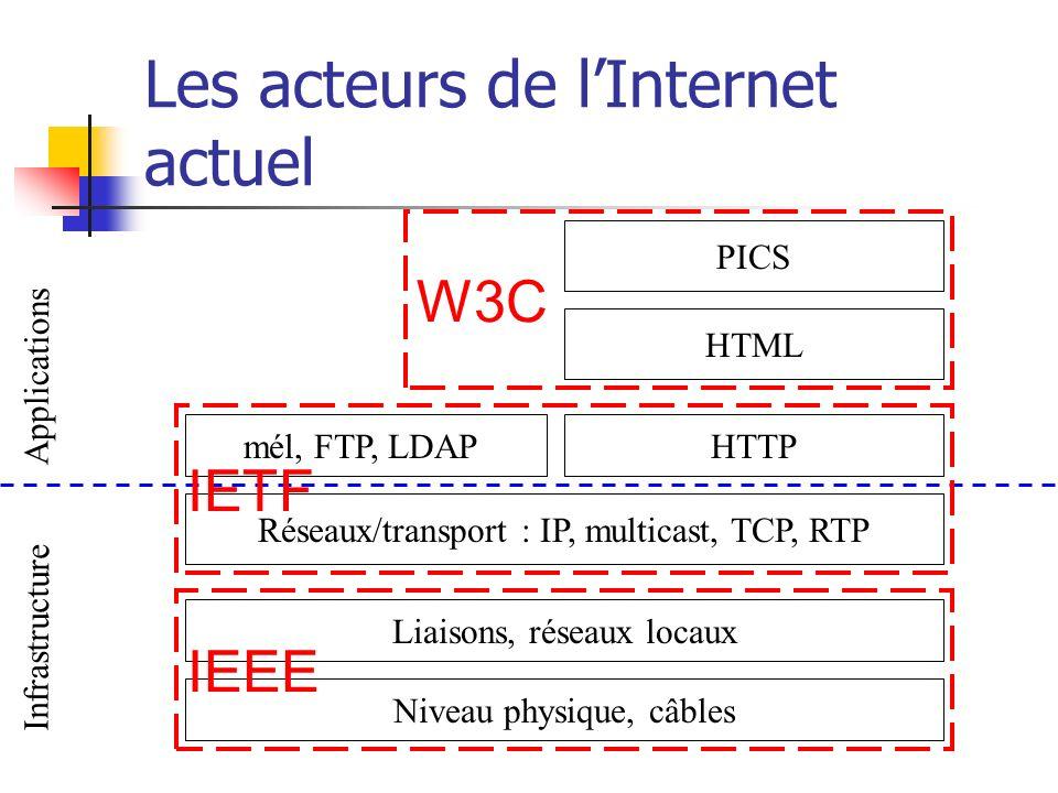 Les acteurs de lInternet actuel Niveau physique, câbles Liaisons, réseaux locaux Réseaux/transport : IP, multicast, TCP, RTP mél, FTP, LDAPHTTP HTML P