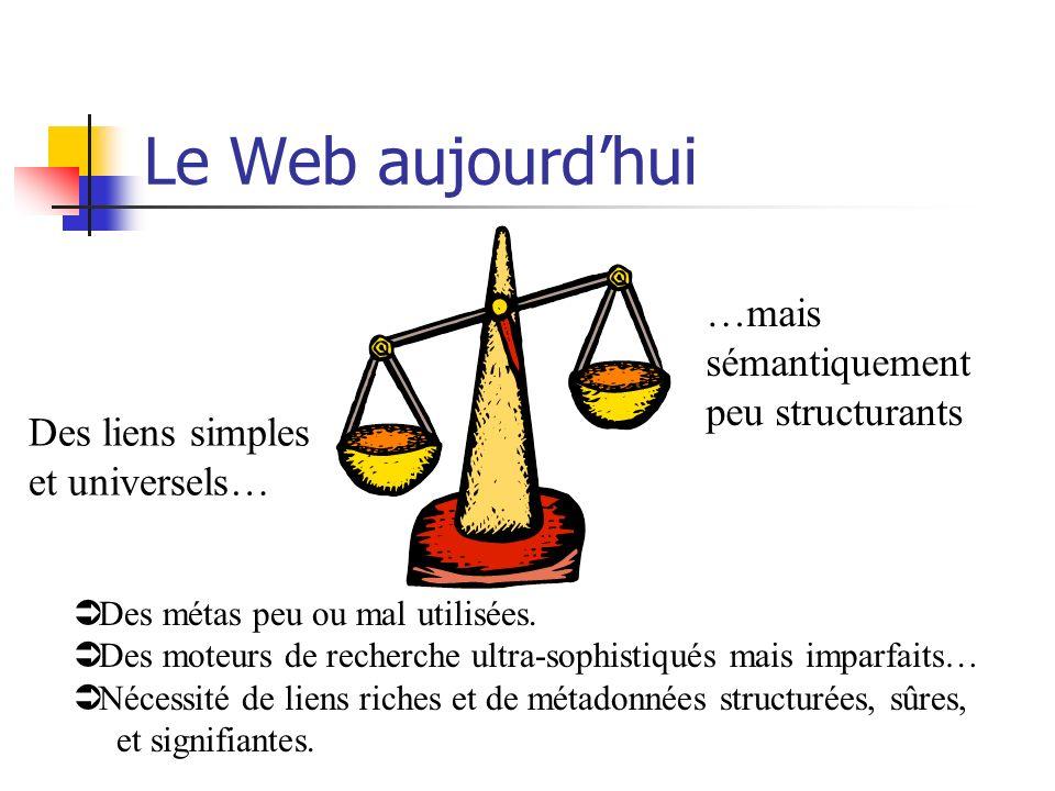 Le Web aujourdhui Des liens simples et universels… …mais sémantiquement peu structurants Ü Des métas peu ou mal utilisées. Ü Des moteurs de recherche