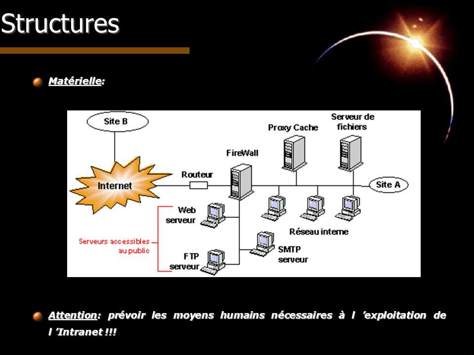 Structures Matérielle: Attention: prévoir les moyens humains nécessaires à l exploitation de l Intranet !!!