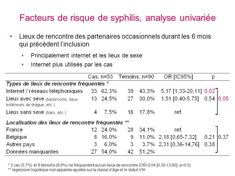 Facteurs de risque de syphilis, analyse univariée Lieux de rencontre des partenaires occasionnels durant les 6 mois qui précèdent linclusion Principal