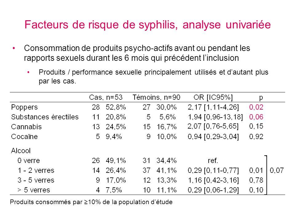 Facteurs de risque de syphilis, analyse univariée Produits consommés par 10% de la population détude Consommation de produits psycho-actifs avant ou p